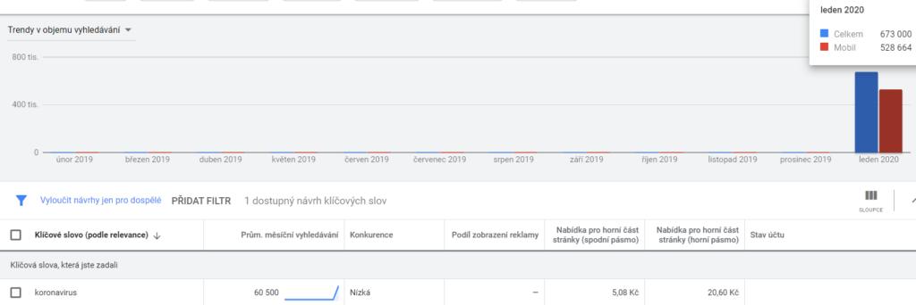 Koronavirus statistiky hledanosti Google